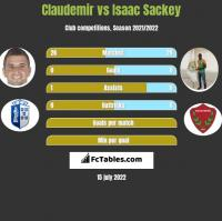 Claudemir vs Isaac Sackey h2h player stats