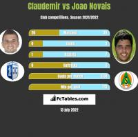 Claudemir vs Joao Novais h2h player stats