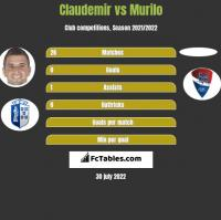 Claudemir vs Murilo h2h player stats