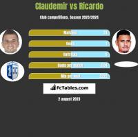 Claudemir vs Ricardo h2h player stats