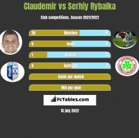 Claudemir vs Serhiy Rybalka h2h player stats