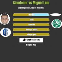 Claudemir vs Miguel Luis h2h player stats
