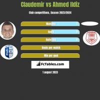 Claudemir vs Ahmed Ildiz h2h player stats