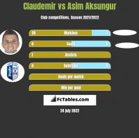 Claudemir vs Asim Aksungur h2h player stats