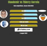 Claudemir vs Thierry Correia h2h player stats