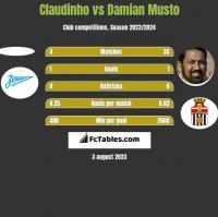 Claudinho vs Damian Musto h2h player stats