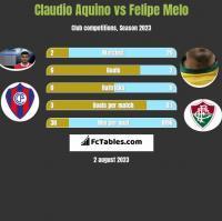 Claudio Aquino vs Felipe Melo h2h player stats