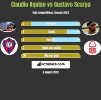 Claudio Aquino vs Gustavo Scarpa h2h player stats
