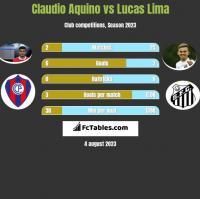 Claudio Aquino vs Lucas Lima h2h player stats