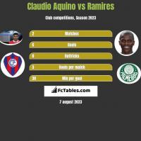 Claudio Aquino vs Ramires h2h player stats