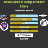 Claudio Aquino vs Rodrigo Fernandez Cedres h2h player stats