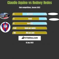 Claudio Aquino vs Rodney Redes h2h player stats