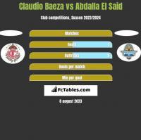 Claudio Baeza vs Abdalla El Said h2h player stats