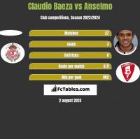 Claudio Baeza vs Anselmo h2h player stats