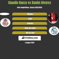 Claudio Baeza vs Daniel Alvarez h2h player stats