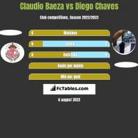 Claudio Baeza vs Diego Chaves h2h player stats