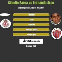 Claudio Baeza vs Fernando Arce h2h player stats