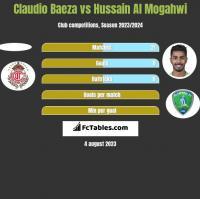 Claudio Baeza vs Hussain Al Mogahwi h2h player stats