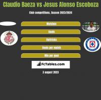 Claudio Baeza vs Jesus Alonso Escoboza h2h player stats