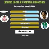 Claudio Baeza vs Salman Al Moasher h2h player stats