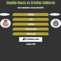 Claudio Baeza vs Cristian Calderon h2h player stats