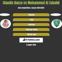 Claudio Baeza vs Mohammed Al Zubaidi h2h player stats