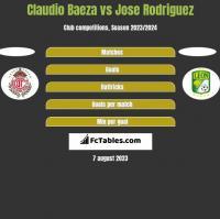 Claudio Baeza vs Jose Rodriguez h2h player stats