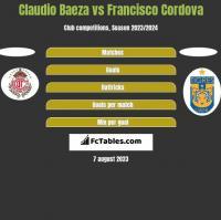 Claudio Baeza vs Francisco Cordova h2h player stats