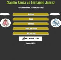 Claudio Baeza vs Fernando Juarez h2h player stats
