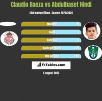Claudio Baeza vs Abdulbaset Hindi h2h player stats