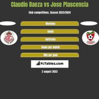 Claudio Baeza vs Jose Plascencia h2h player stats