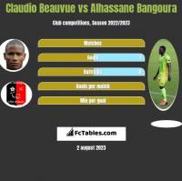 Claudio Beauvue vs Alhassane Bangoura h2h player stats