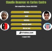 Claudio Beauvue vs Carlos Castro h2h player stats