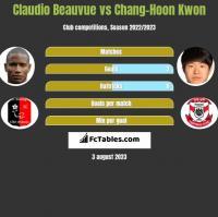 Claudio Beauvue vs Chang-Hoon Kwon h2h player stats