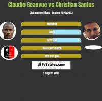 Claudio Beauvue vs Christian Santos h2h player stats