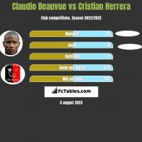 Claudio Beauvue vs Cristian Herrera h2h player stats