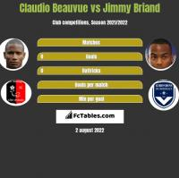 Claudio Beauvue vs Jimmy Briand h2h player stats