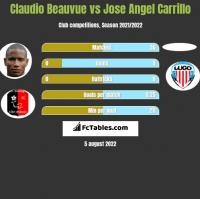 Claudio Beauvue vs Jose Angel Carrillo h2h player stats