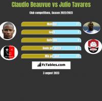 Claudio Beauvue vs Julio Tavares h2h player stats