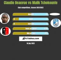 Claudio Beauvue vs Malik Tchokounte h2h player stats