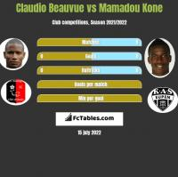 Claudio Beauvue vs Mamadou Kone h2h player stats
