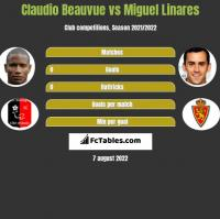 Claudio Beauvue vs Miguel Linares h2h player stats