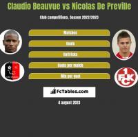 Claudio Beauvue vs Nicolas De Preville h2h player stats