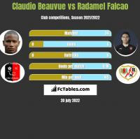 Claudio Beauvue vs Radamel Falcao h2h player stats