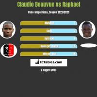 Claudio Beauvue vs Raphael h2h player stats