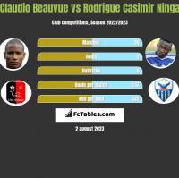 Claudio Beauvue vs Rodrigue Casimir Ninga h2h player stats