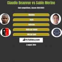 Claudio Beauvue vs Sabin Merino h2h player stats