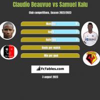Claudio Beauvue vs Samuel Kalu h2h player stats