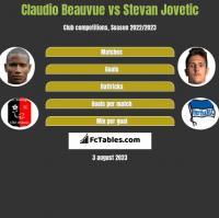 Claudio Beauvue vs Stevan Jovetic h2h player stats
