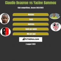 Claudio Beauvue vs Yacine Bammou h2h player stats